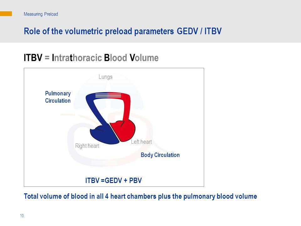 ITBV = Intrathoracic Blood Volume