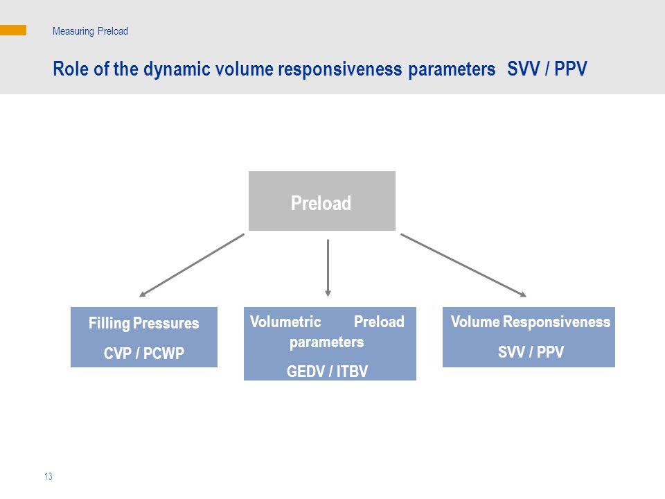 Volumetric Preload parameters Volume Responsiveness