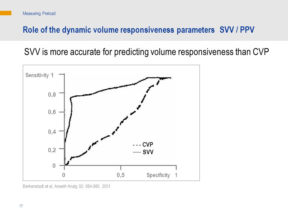 SVV is more accurate for predicting volume responsiveness than CVP