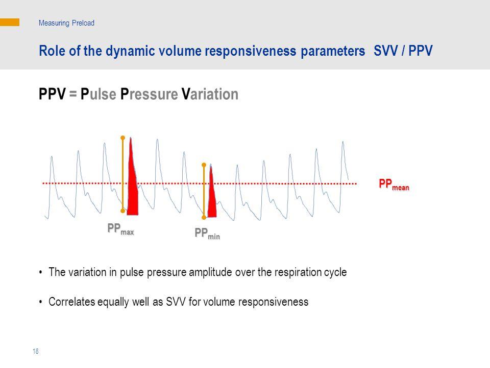 PPV = Pulse Pressure Variation