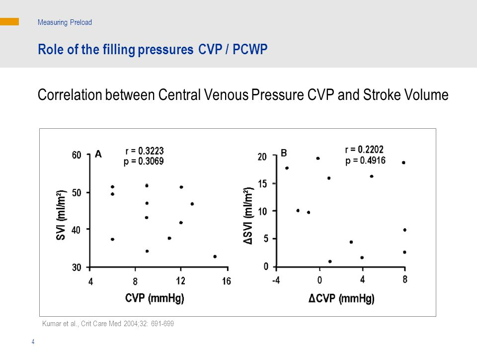 Correlation between Central Venous Pressure CVP and Stroke Volume