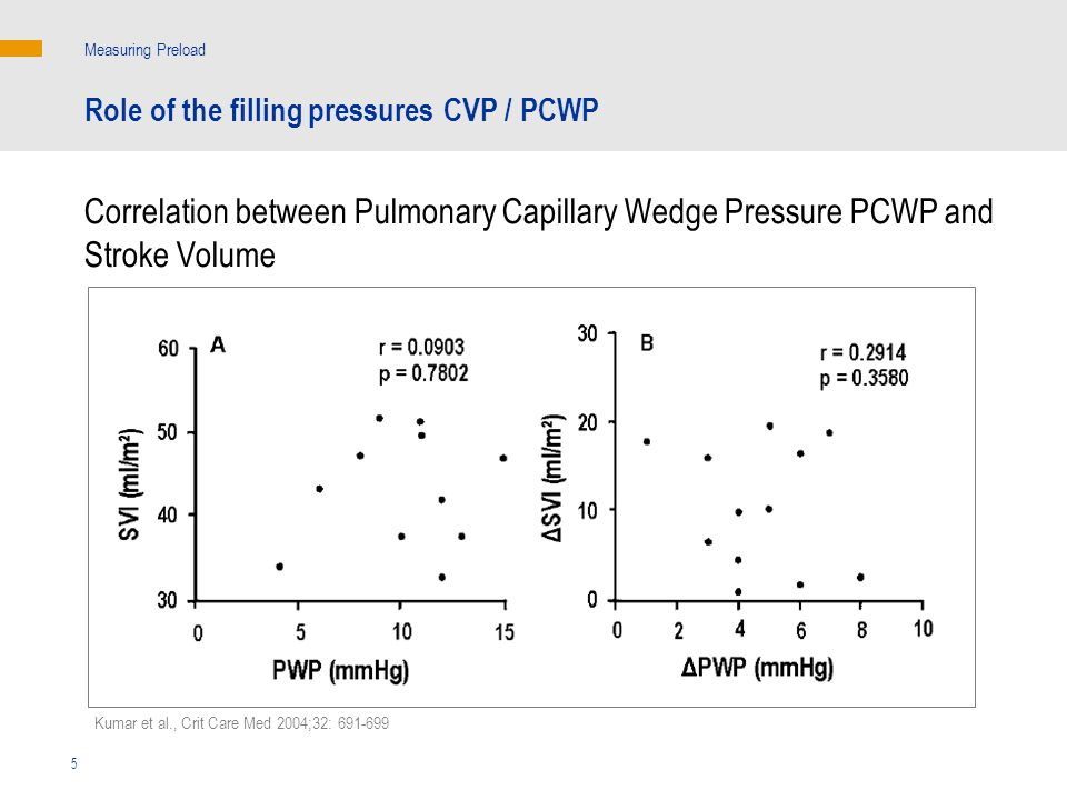Measuring Preload Role of the filling pressures CVP / PCWP. Correlation between Pulmonary Capillary Wedge Pressure PCWP and Stroke Volume.