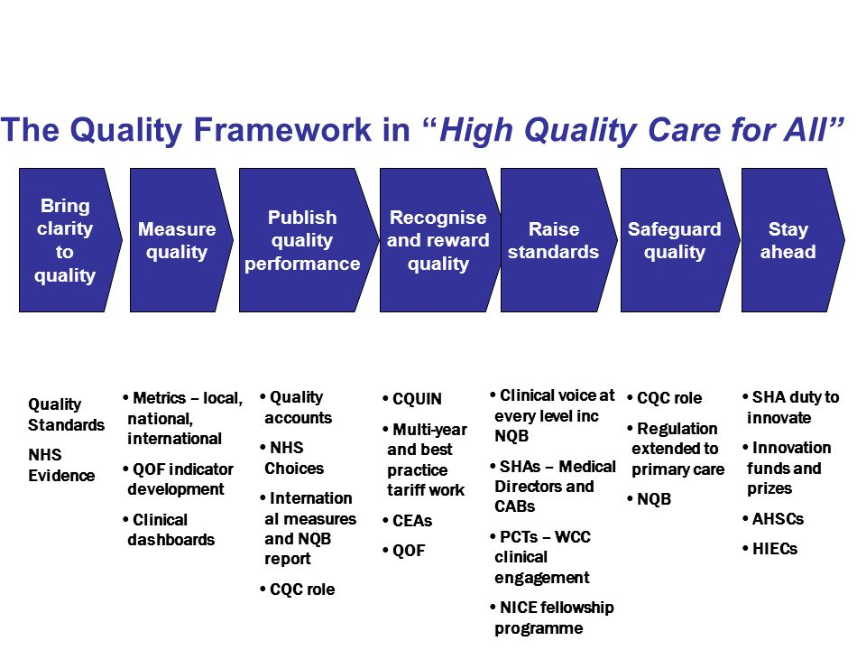 Publish quality performance Recognise and reward quality