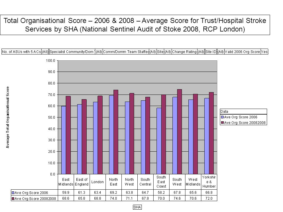 Total Organisational Score – 2006 & 2008 – Average Score for Trust/Hospital Stroke Services by SHA (National Sentinel Audit of Stoke 2008, RCP London)