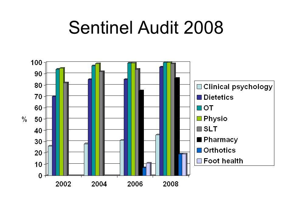 Sentinel Audit 2008
