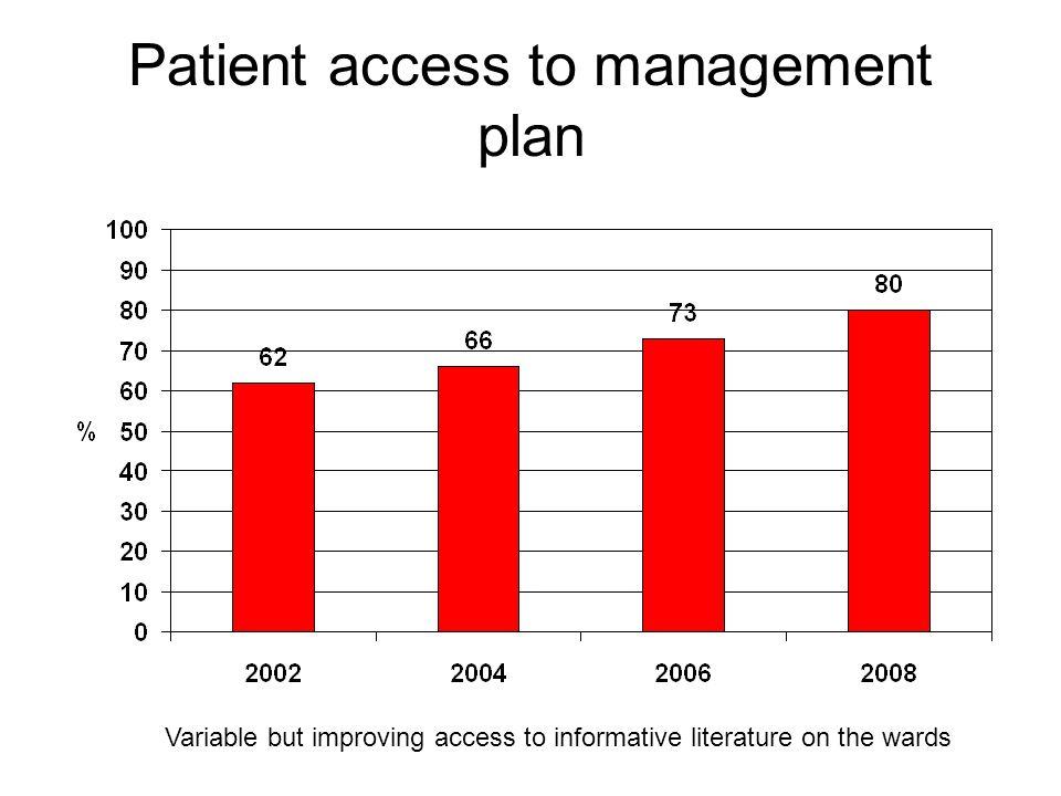 Patient access to management plan