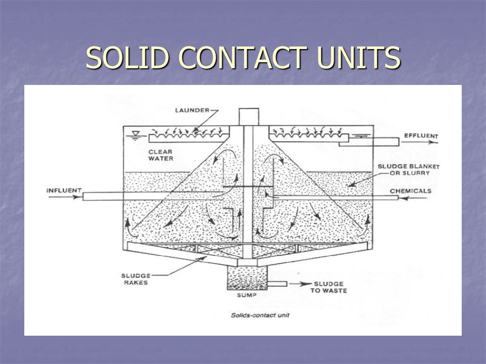 SOLID CONTACT UNITS