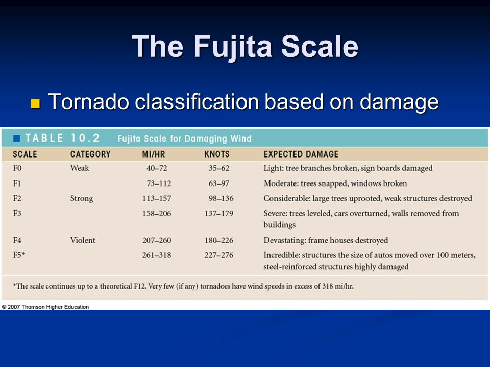 The Fujita Scale Tornado classification based on damage