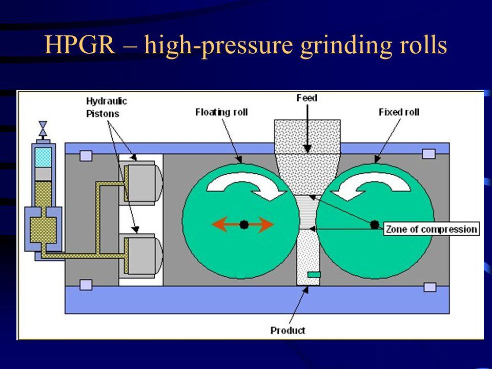 HPGR – high-pressure grinding rolls