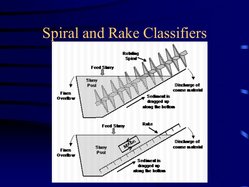 Spiral and Rake Classifiers