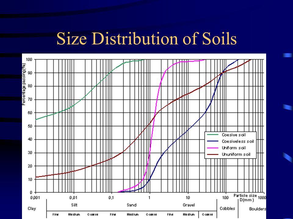Size Distribution of Soils