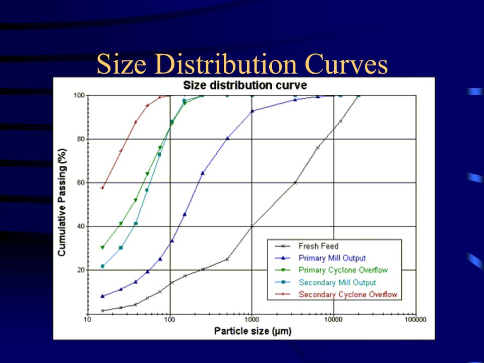 Size Distribution Curves