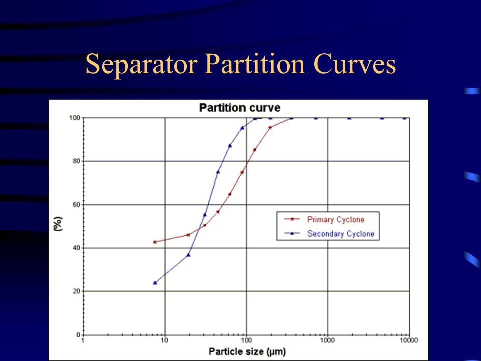 Separator Partition Curves