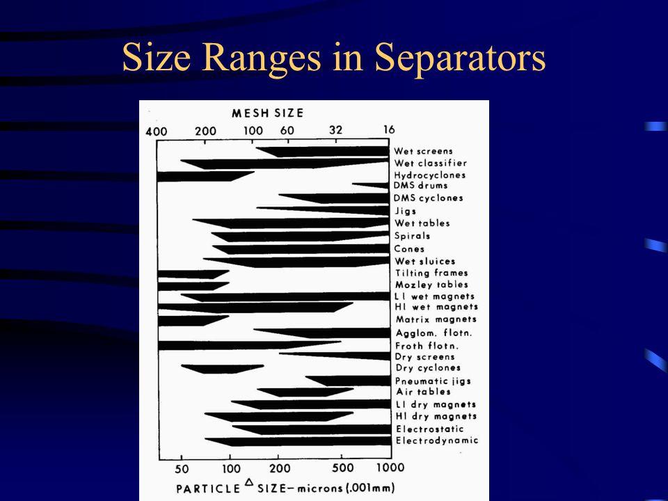 Size Ranges in Separators