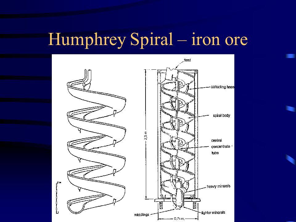Humphrey Spiral – iron ore