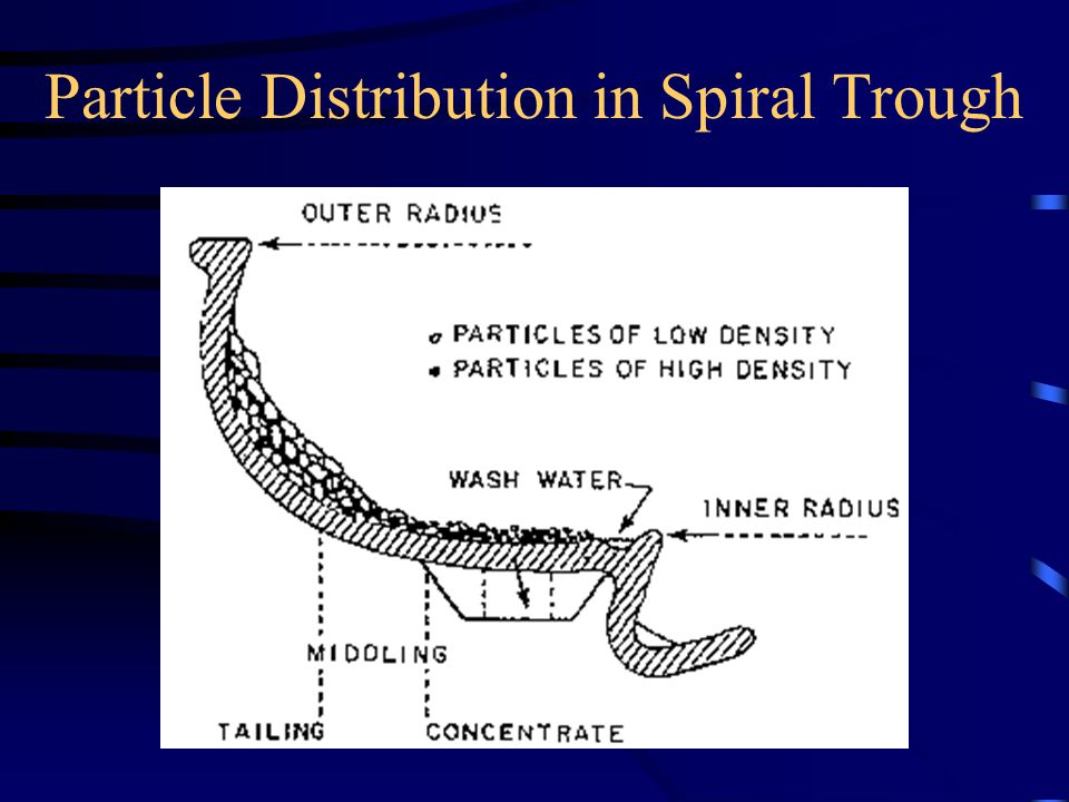 Particle Distribution in Spiral Trough