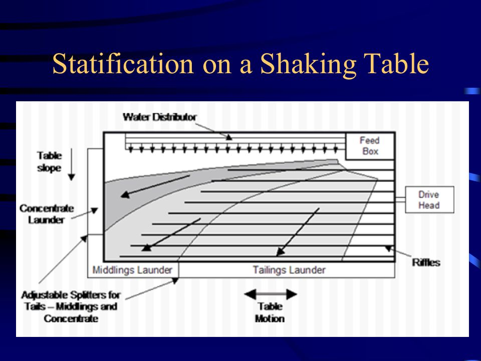 Statification on a Shaking Table