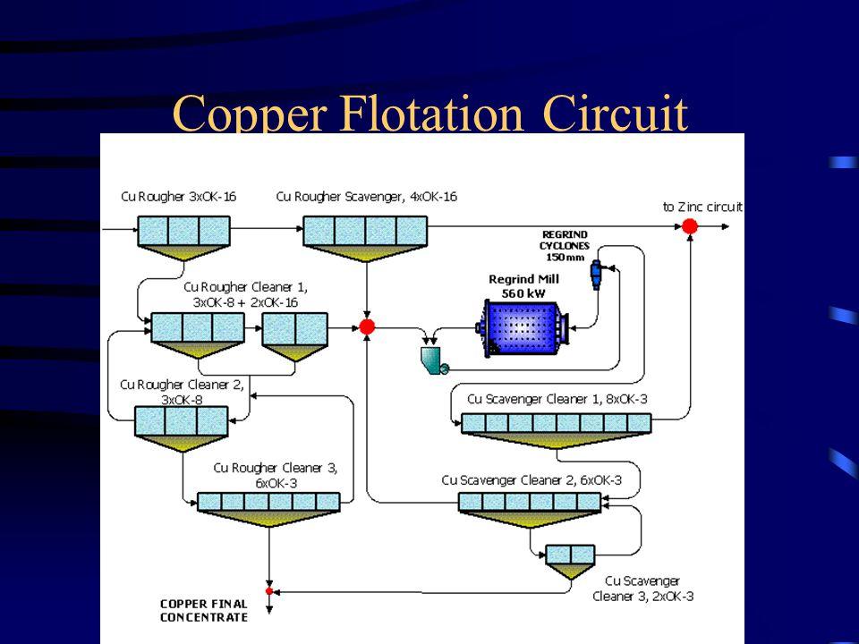 Copper Flotation Circuit
