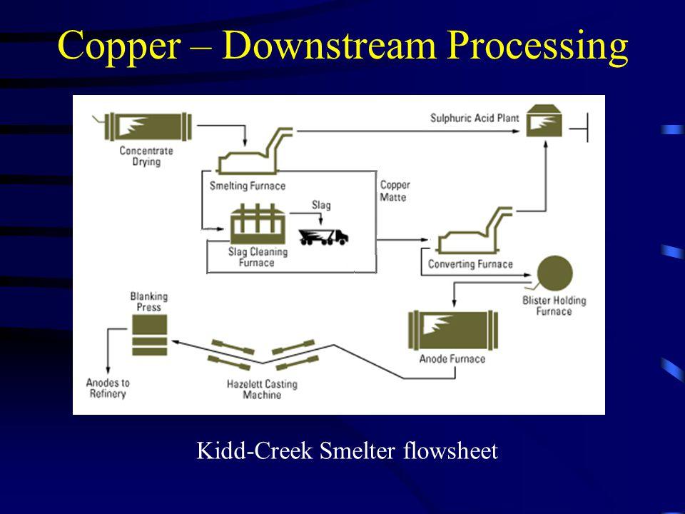 Copper – Downstream Processing