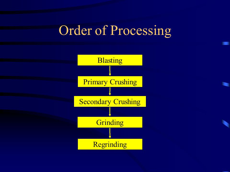 Order of Processing Blasting Primary Crushing Secondary Crushing