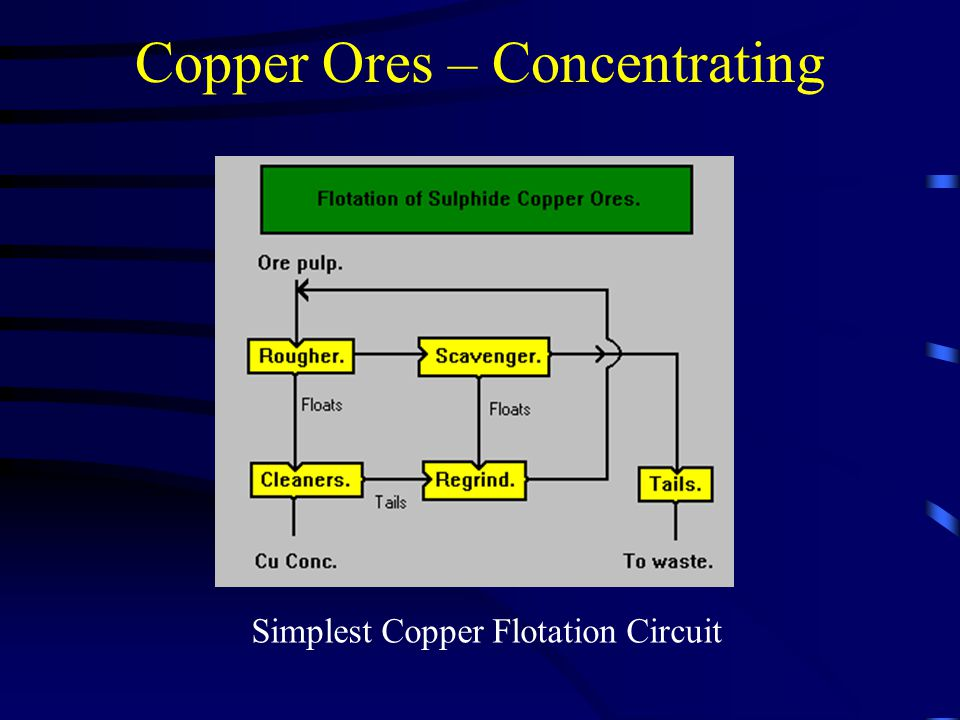Copper Ores – Concentrating