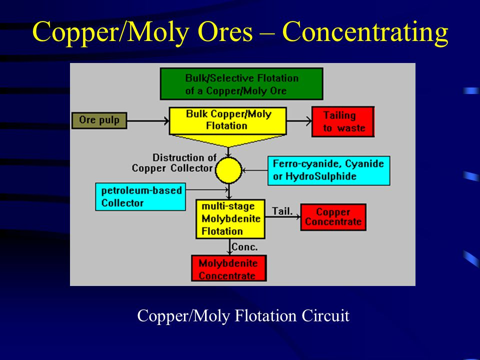 Copper/Moly Ores – Concentrating