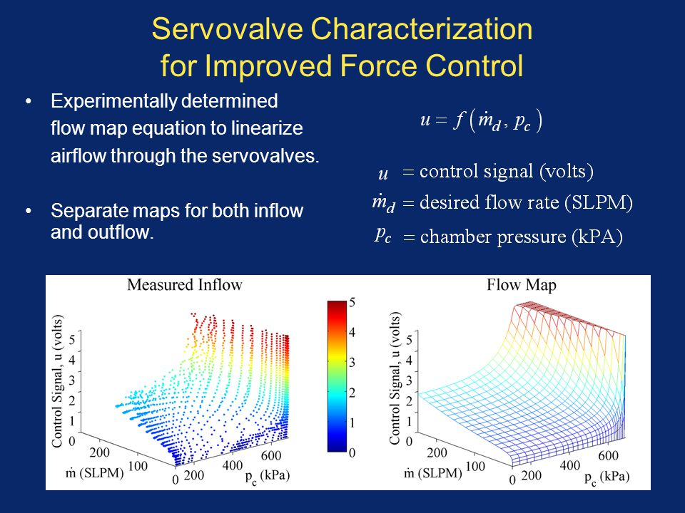 Servovalve Characterization for Improved Force Control