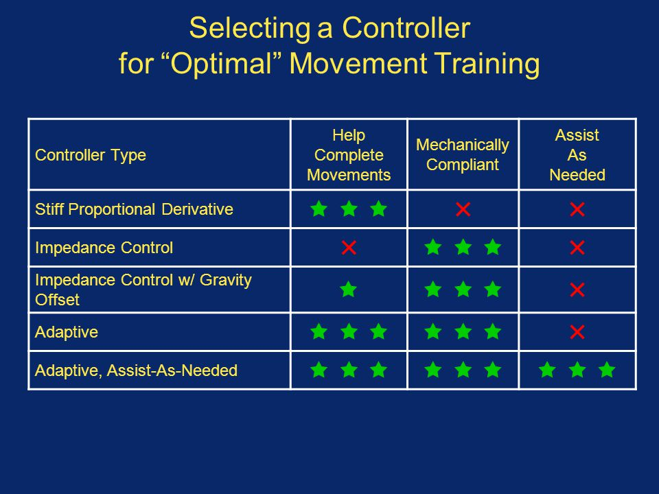 Selecting a Controller for Optimal Movement Training