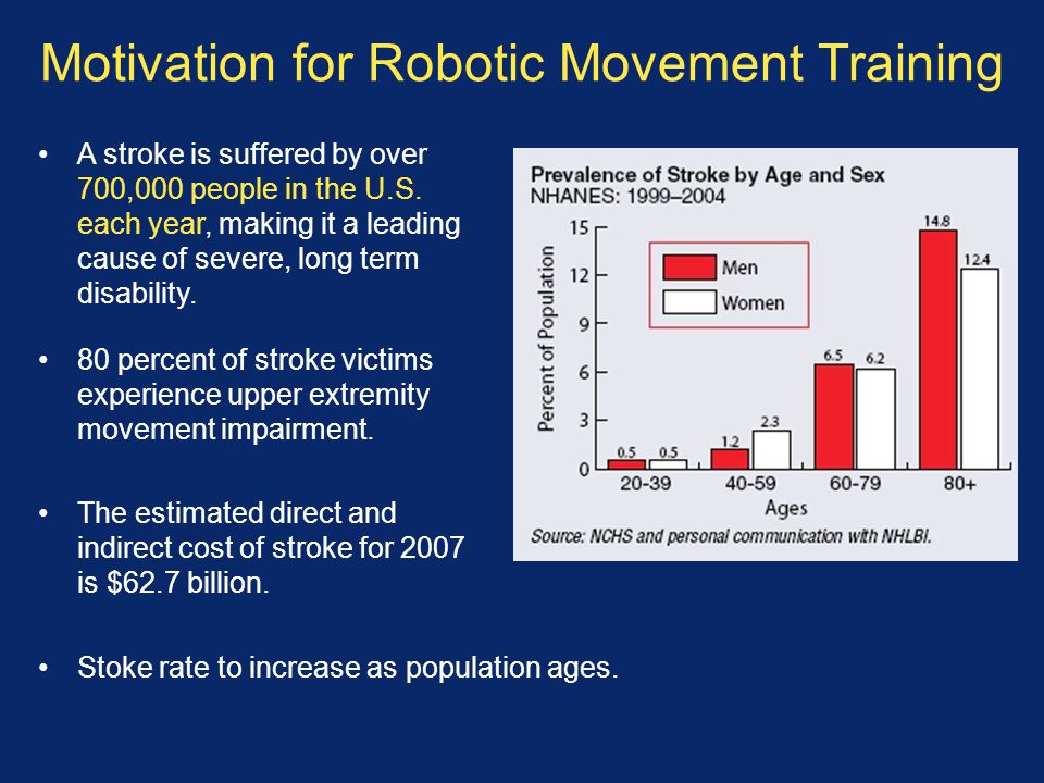 Motivation for Robotic Movement Training