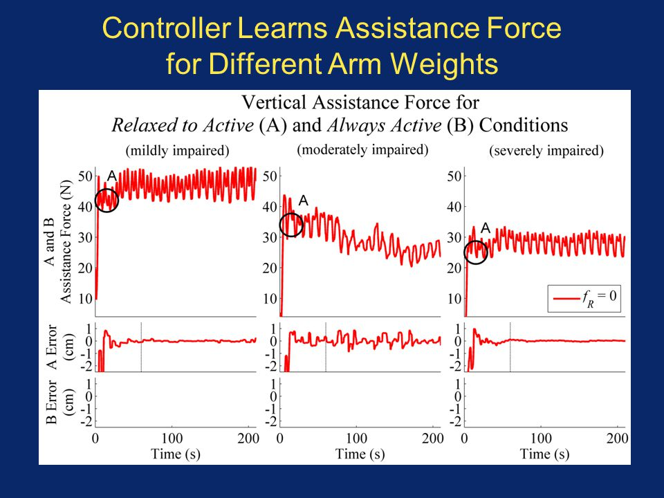 Controller Learns Assistance Force for Different Arm Weights
