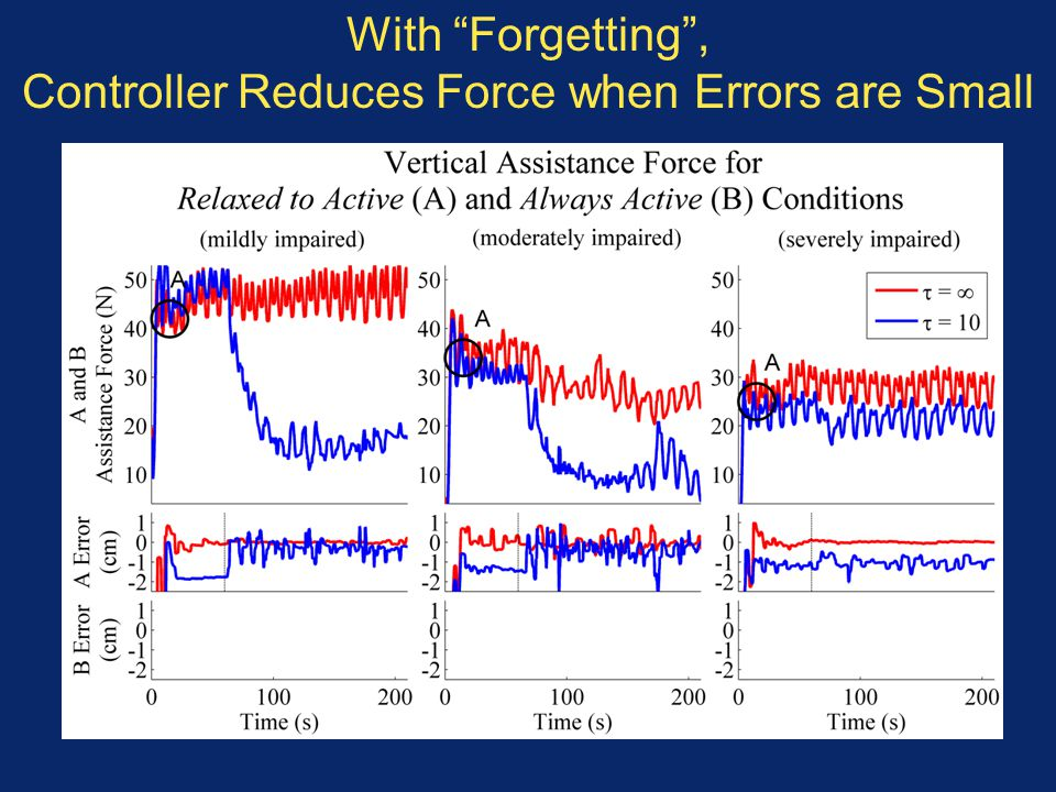 With Forgetting , Controller Reduces Force when Errors are Small