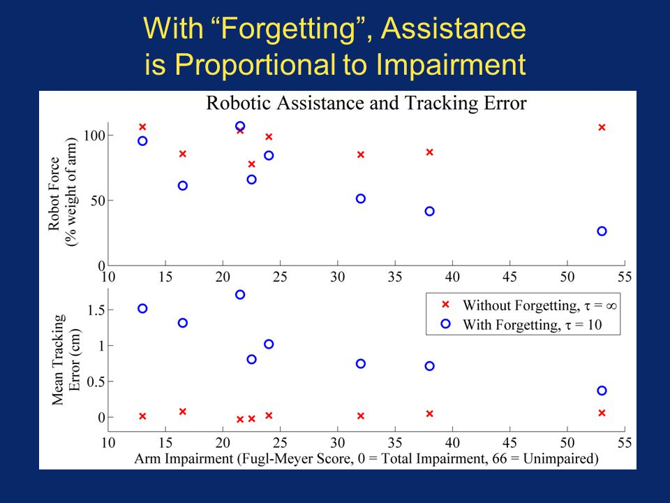 With Forgetting , Assistance is Proportional to Impairment