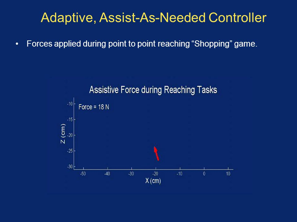 Adaptive, Assist-As-Needed Controller