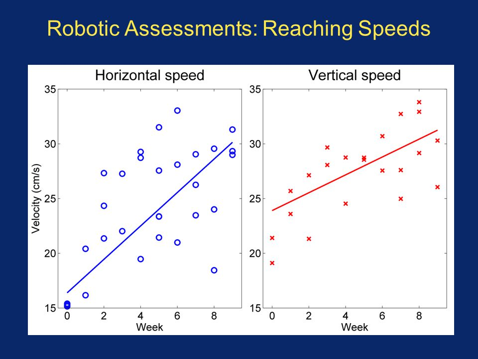 Robotic Assessments: Reaching Speeds