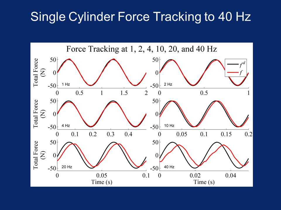 Single Cylinder Force Tracking to 40 Hz