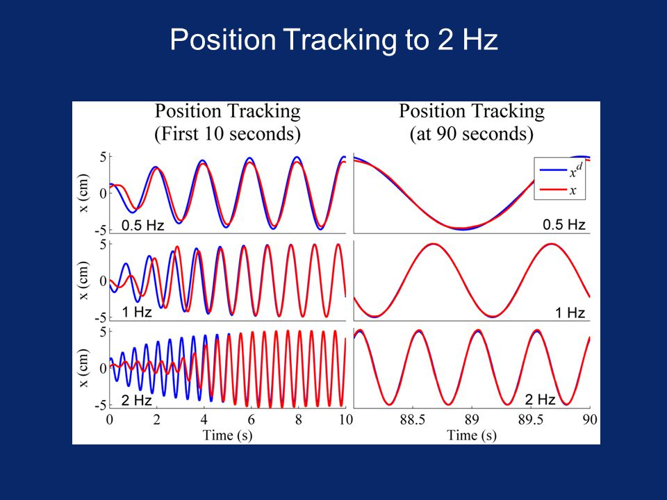 Position Tracking to 2 Hz