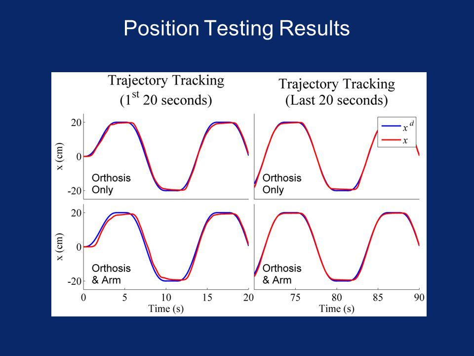 Position Testing Results