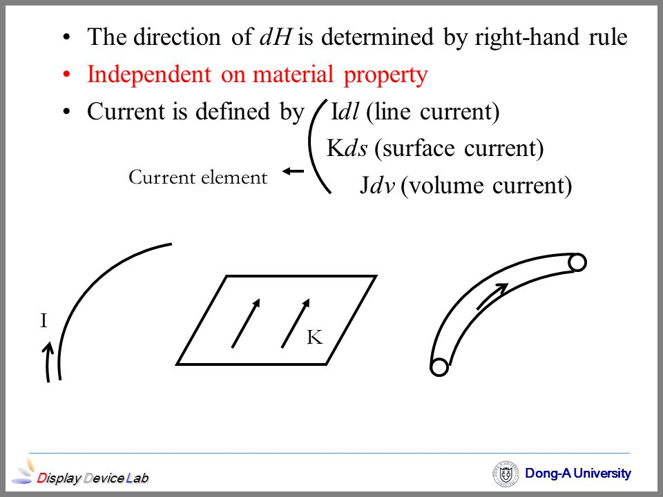 The direction of dH is determined by right-hand rule