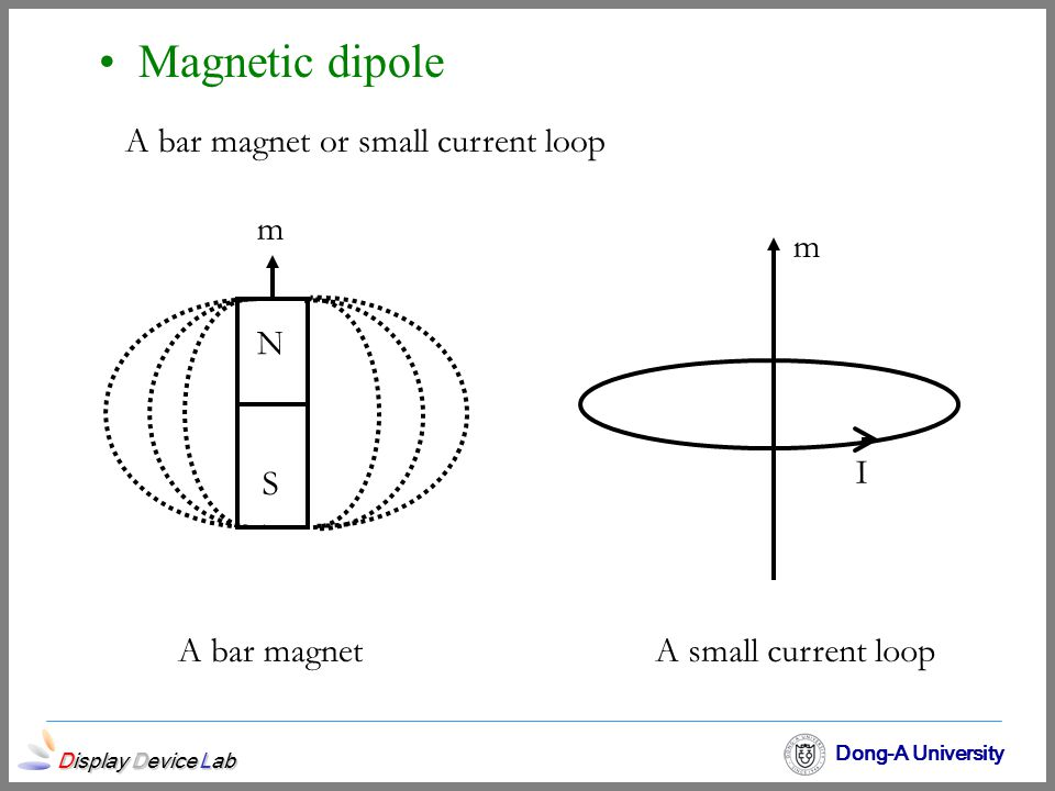 A bar magnet or small current loop