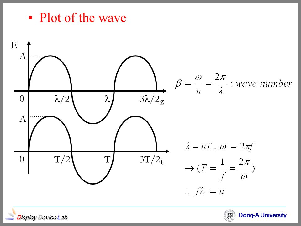 Plot of the wave E A /2  3/2 z A T/2 T 3T/2 t