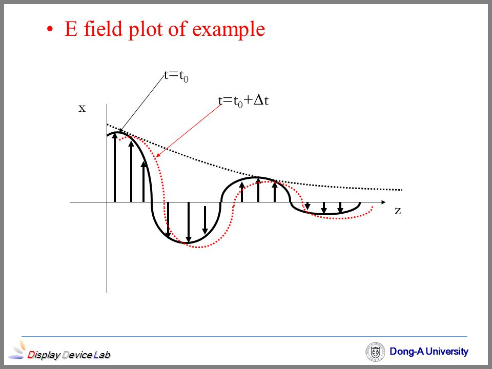 E field plot of example x z t=t0 t=t0+t