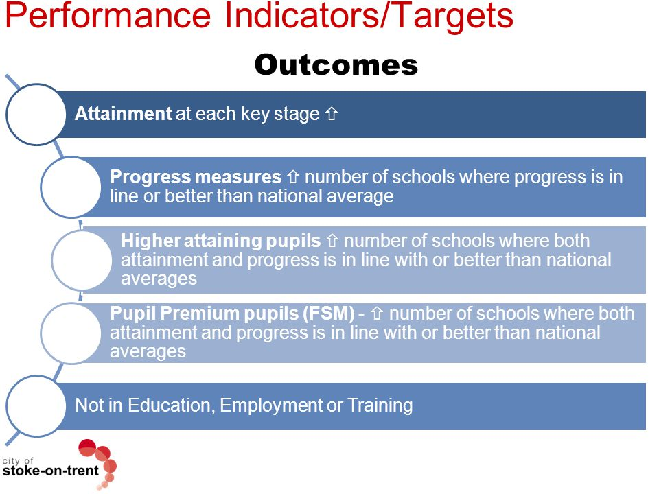 Performance Indicators/Targets