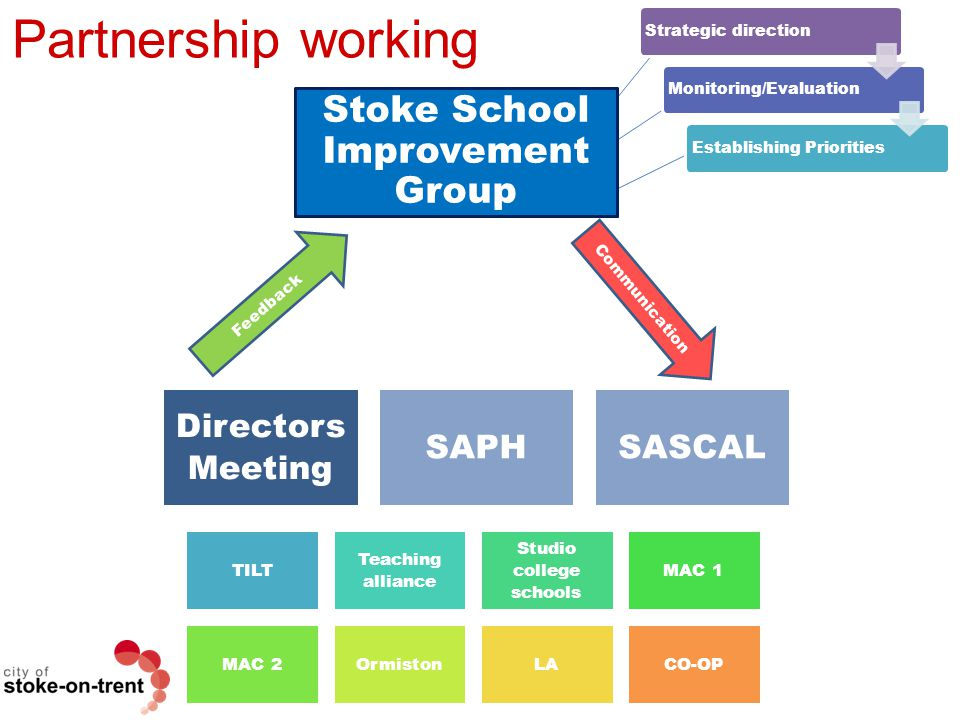 Partnership working Stoke School Improvement Group Directors Meeting