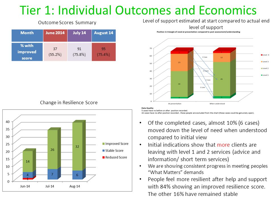 Tier 1: Individual Outcomes and Economics
