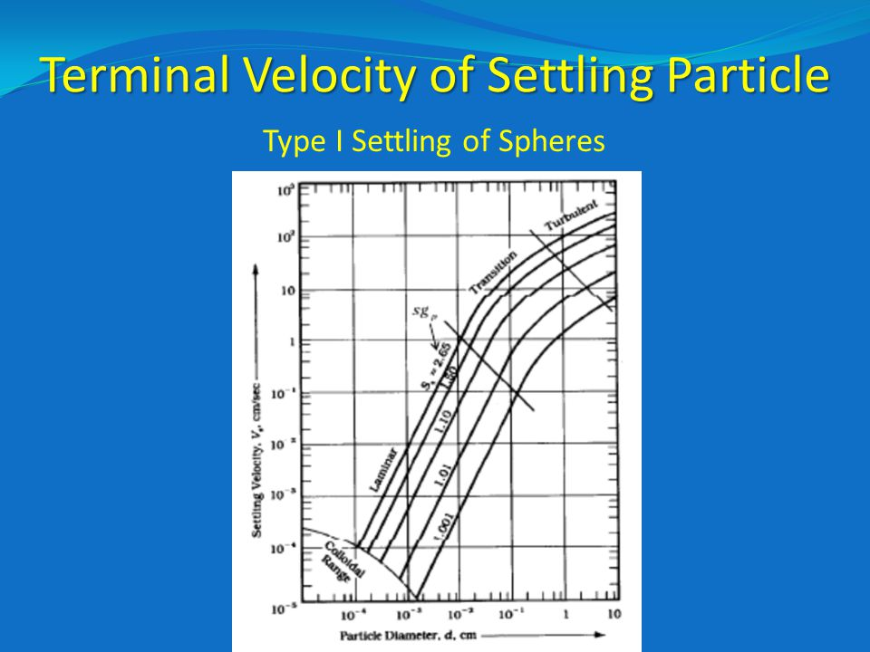 Terminal Velocity of Settling Particle
