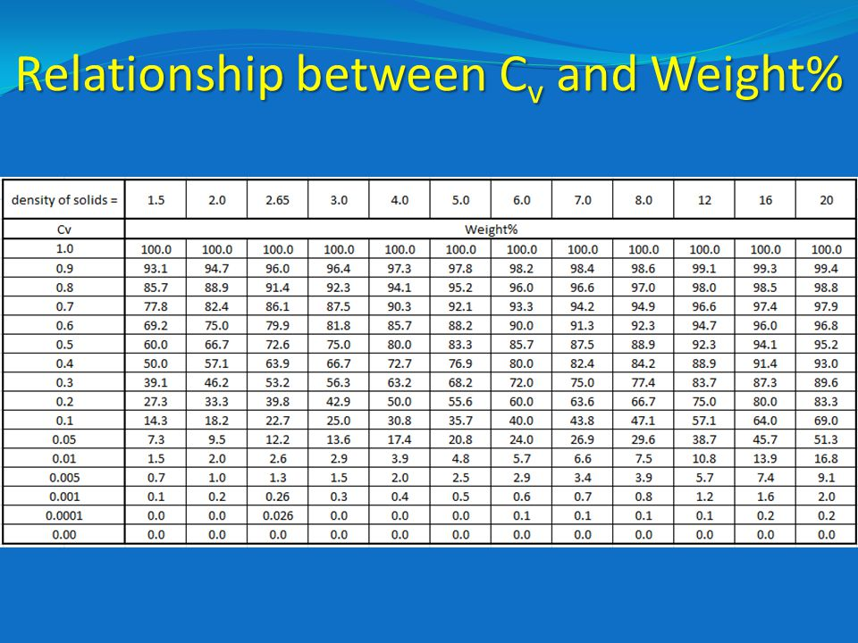 Relationship between Cv and Weight%