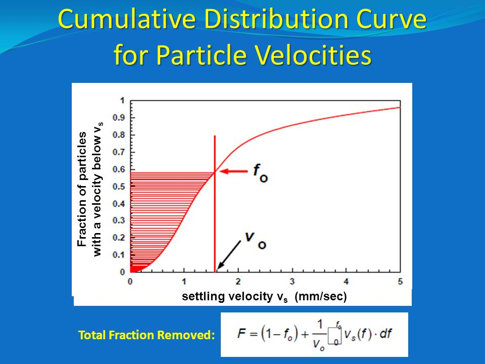 Cumulative Distribution Curve for Particle Velocities