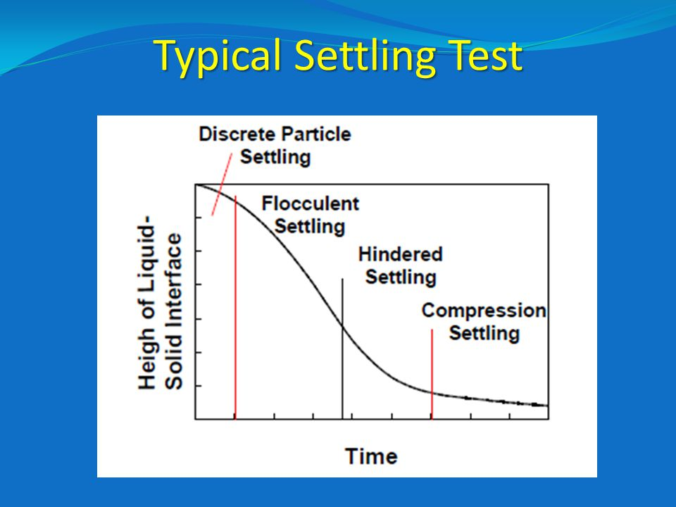 Typical Settling Test