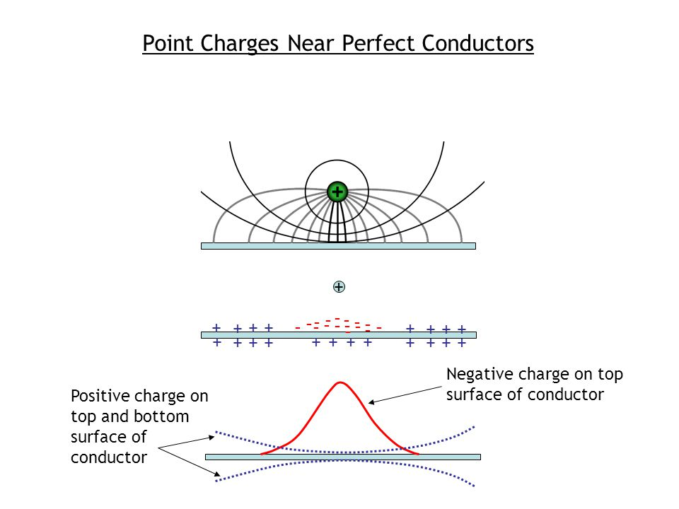 Point Charges Near Perfect Conductors