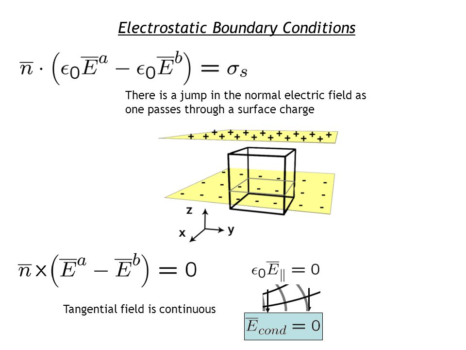 Electrostatic Boundary Conditions